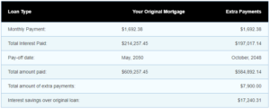 Loan Calculator Mortgage Payments Calculator Results